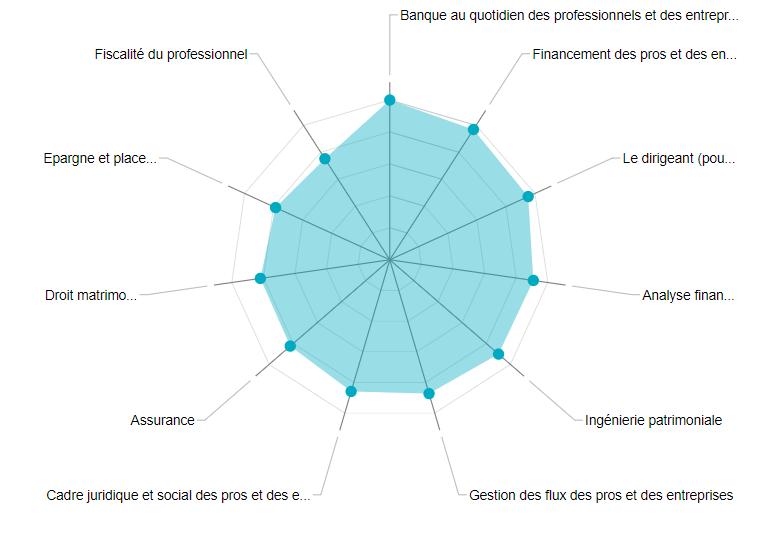 La cartographie des compétences : pour qui ? pour quoi ?